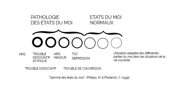 """""""Gamme des états du moi"""" - Phillips, M. & Frederick, C. (1995)"""